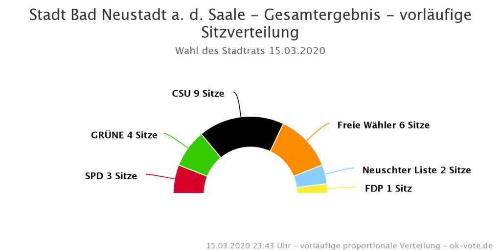 Stadtratswahl Bad Kissingen